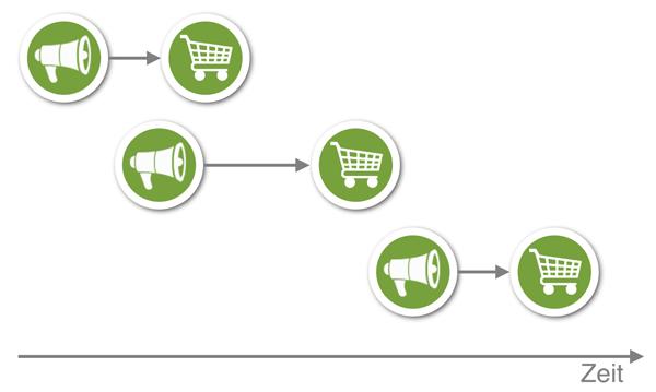 Einzelkauf-Ökonomie