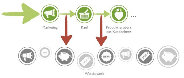 Schematische Darstellung des gesamten Kundenlebenszyklus