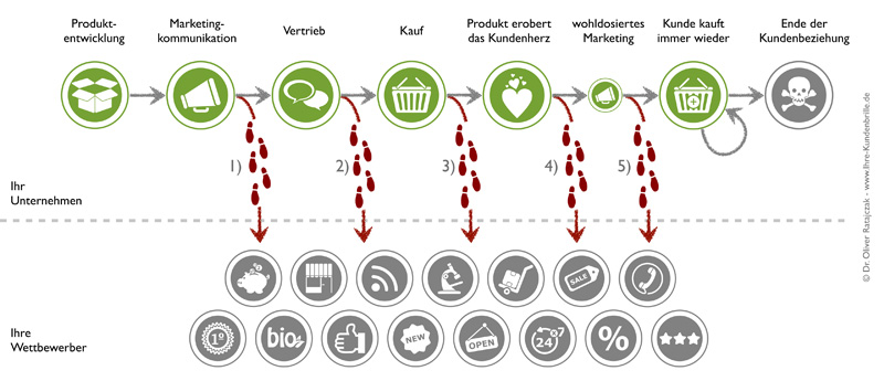 Abbildung 1: Ein Kundenlebenslauf im Zusammenspiel mit dem Wettbewerb - oft bleibt keine Zeit für den Kunden