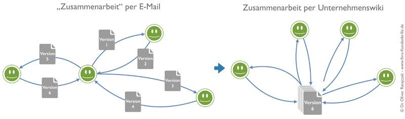 Abbildung 4: Zusammenarbeit an einem Konzept einmal mit und einmal ohne ein Unternehmenswiki