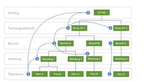 Top-Down und Bottom-up-Kommunikation im Intranet 2.0