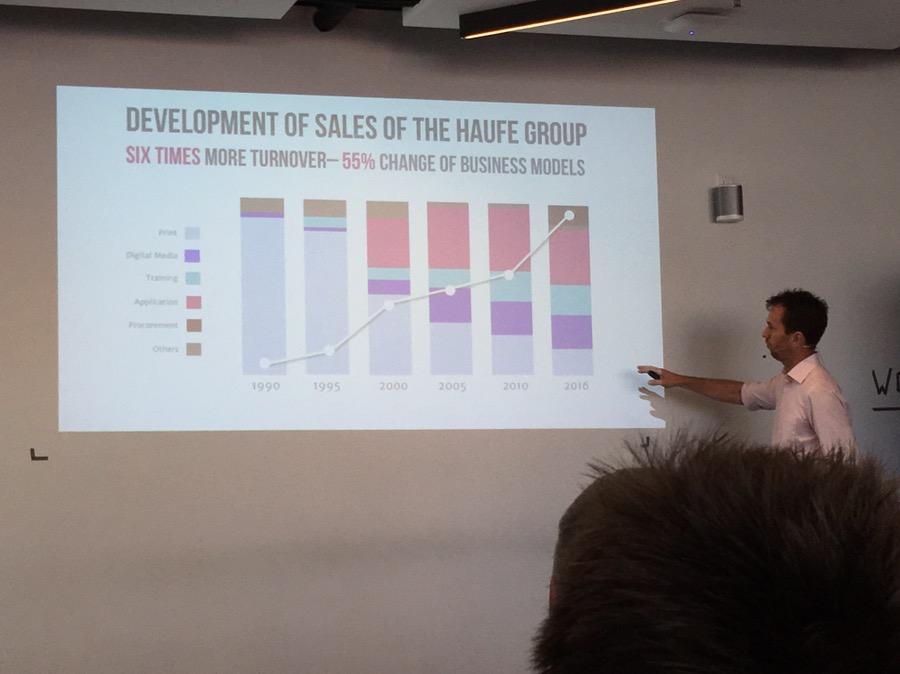 Entwicklung der Digitalisierung bei HAUFE