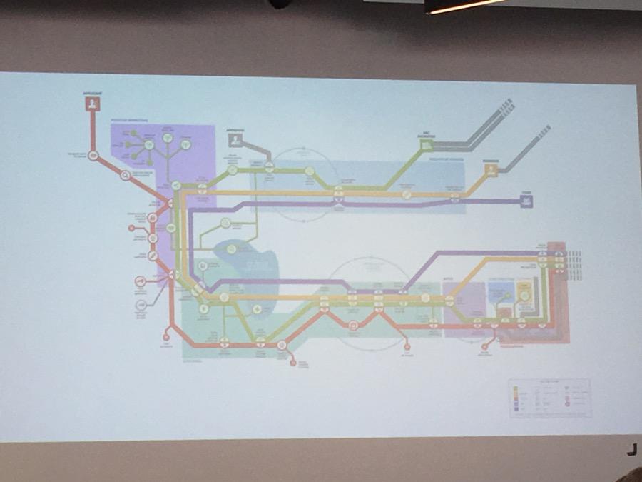 Prozessdesign als Metroplan
