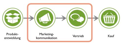 schematischer Kundenlebenslauf: Im Fokus ist die Interessentengewinnung
