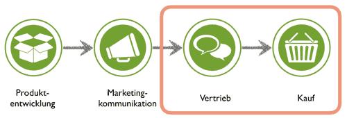 schematische Darstellung: mehr Kunden gewinnen