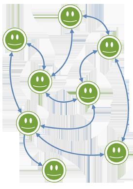 Social Network, wie z.B. ein Intranet oder ein Extranet