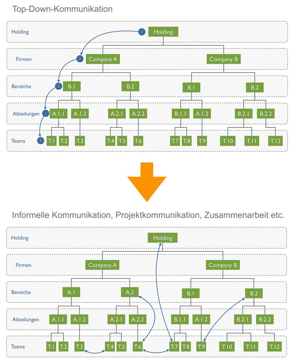 Wechsel der Kommunikation: von Top-Down-Kommunikation zur Miteinander-Kommunikation