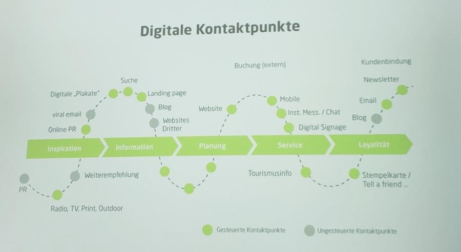 Einige Beispiele digitale Kontaktpunkte